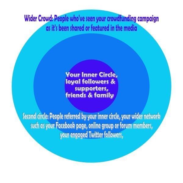 inner circle, middle circle, wider circle