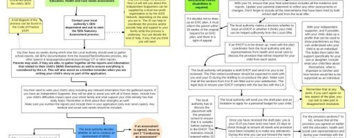 New format for SNJ's SEND system Flow Charts