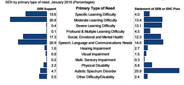 Source: DfE SFR 20/2016 Schools, Pupils and their Characteristics