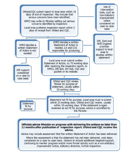 Ofsted Handbook Post-Inspection Process