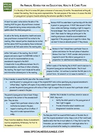 Annual Review Flow Chart v4