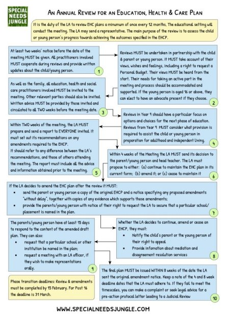 Annual Review flow chart