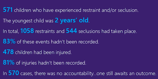 571 children who have experienced restraint and/or seclusion. The youngest was Two. In total 1058 restraints and 544 seclusions had taken place. 83% hadn't been recorded. 478 children had been injured. 81% of injuries hadn't been recorded.