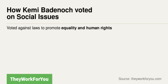 Kemi Badenoch voted against laws to promote equality and human rights