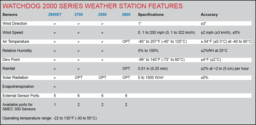 wd_station_specs