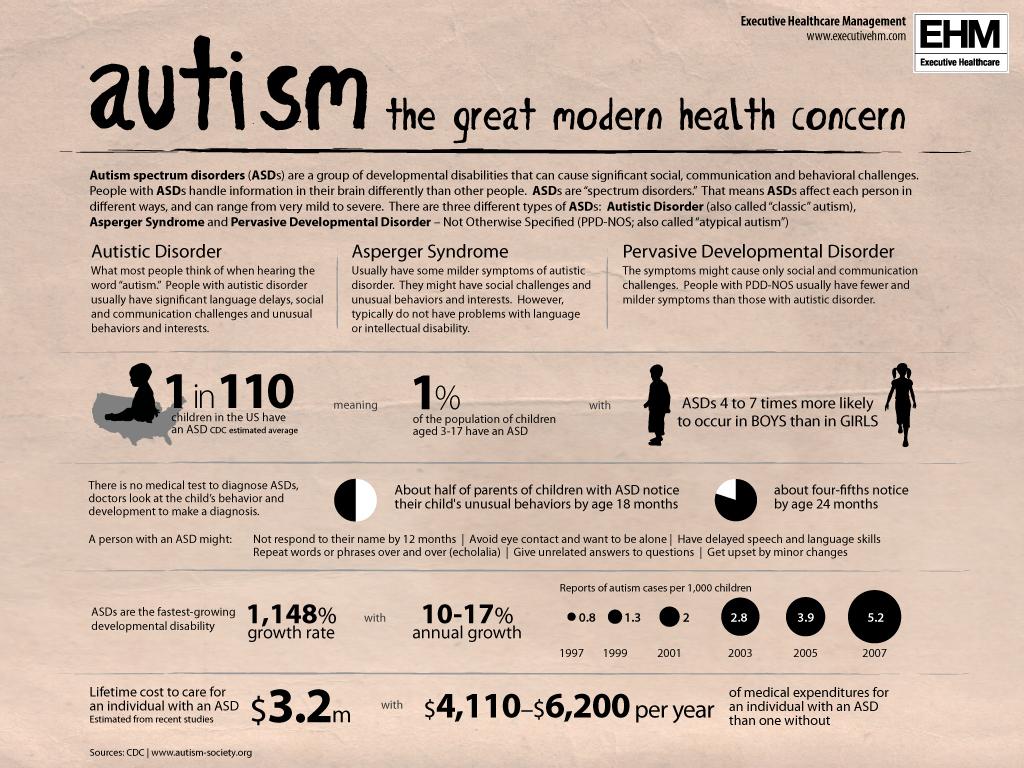 Predictors Of Speech And Language Development In Autism