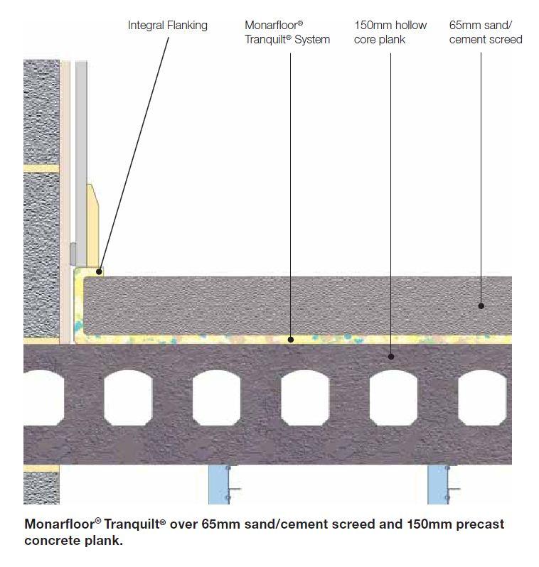 Monarfloor Tranquilt, Part E, Robust Detail