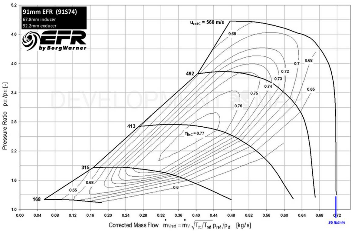 Engine Compression Chart