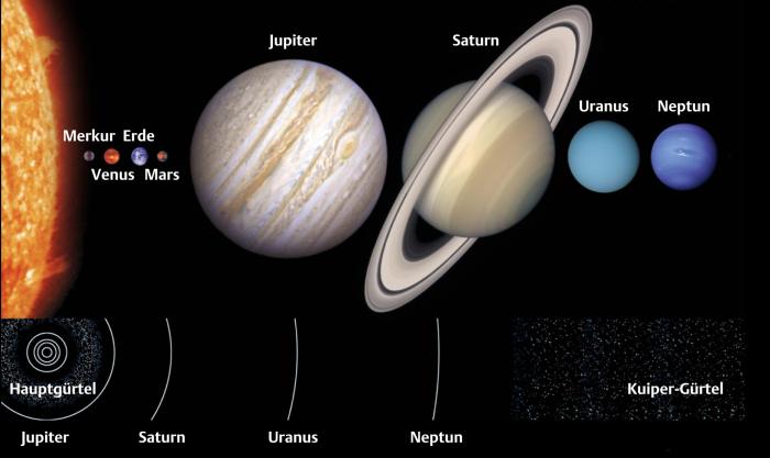 Steckbrief Uranus Der Rollende Planet Spektrum Der