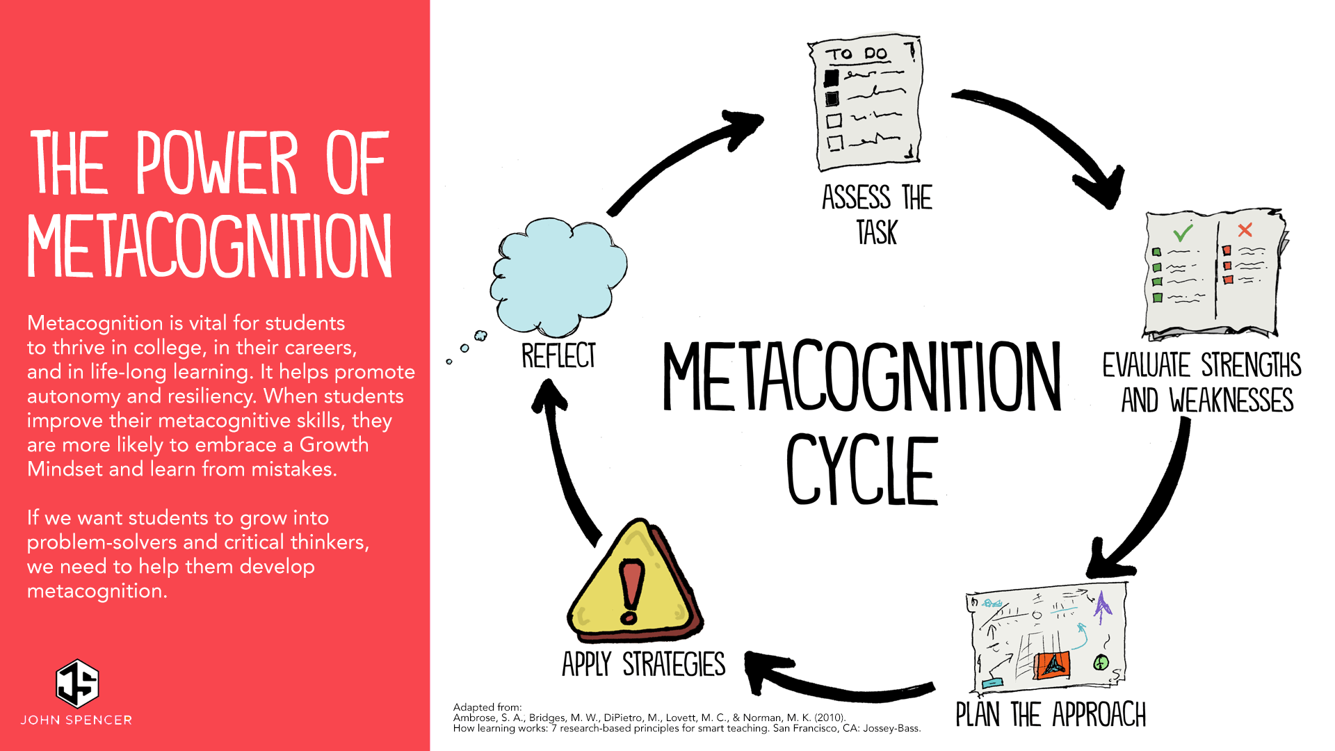 Five Ways To Boost Metacognition In The Classroom