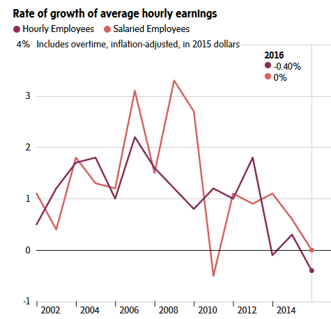 Canadian Stagnant Incomes