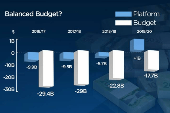 Trudeau Balanced Budget Pledge