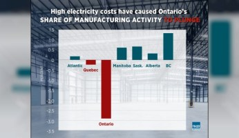 Rising Ontario Electricity Costs Destroyed Over 70,000 Manufacturing Jobs