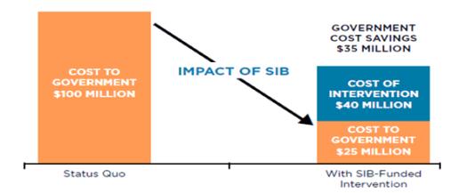 social impact bond image