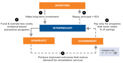 social impact bond mechanics