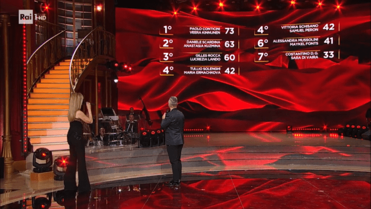 ballando-con-le-stelle-2020-classifica-settima-puntata
