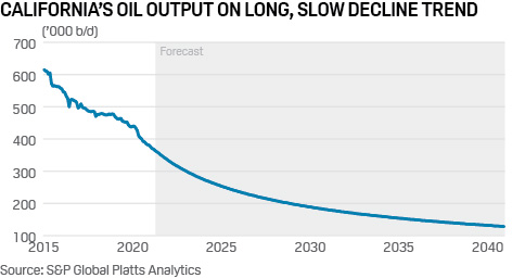 California Oil Production Forecast