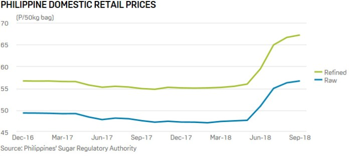 Philippines' domestic retail prices