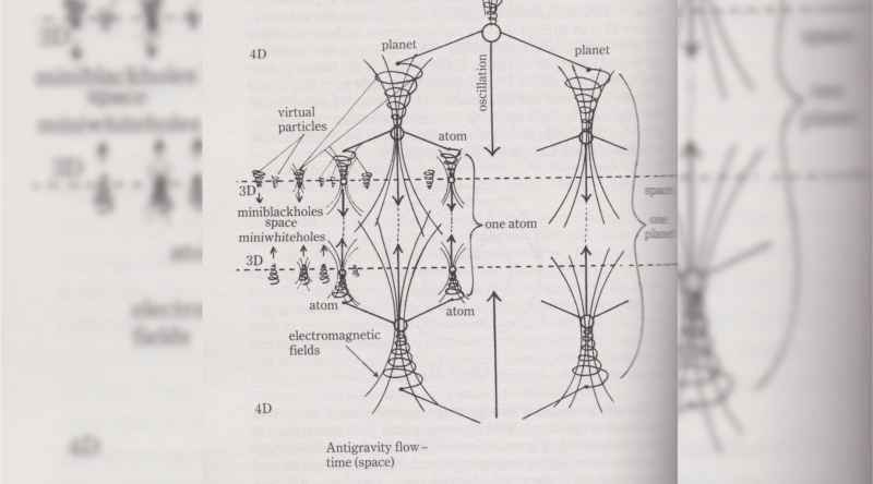 29 Diagram Of Antigravity Flow Time Space