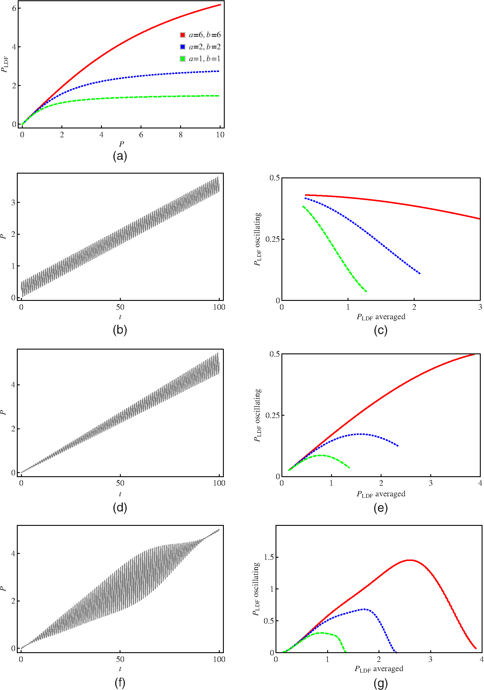 Relationship Of Oscillating And Average Components Of