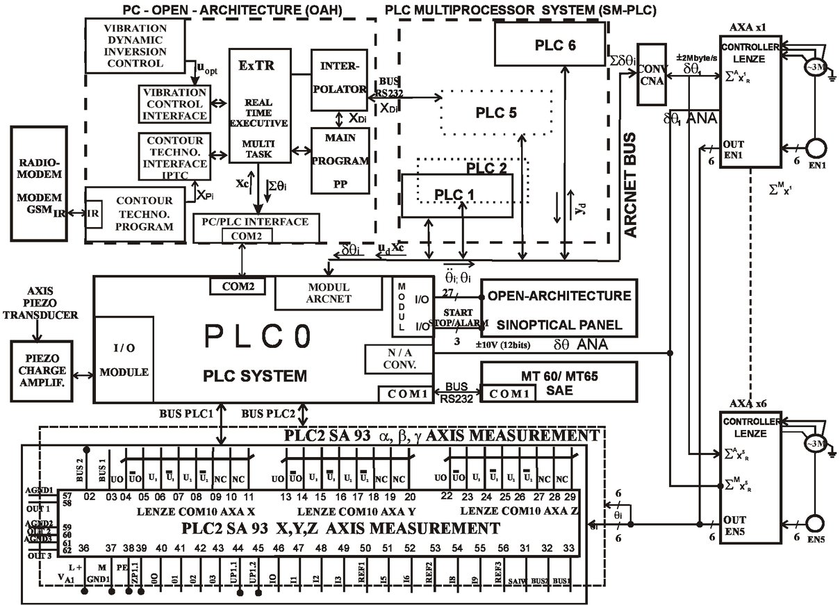 Lenze Inverter Wiring Diagram