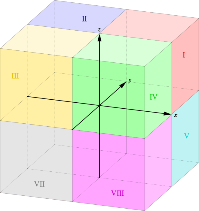 Octant I (red) is the all positive octant