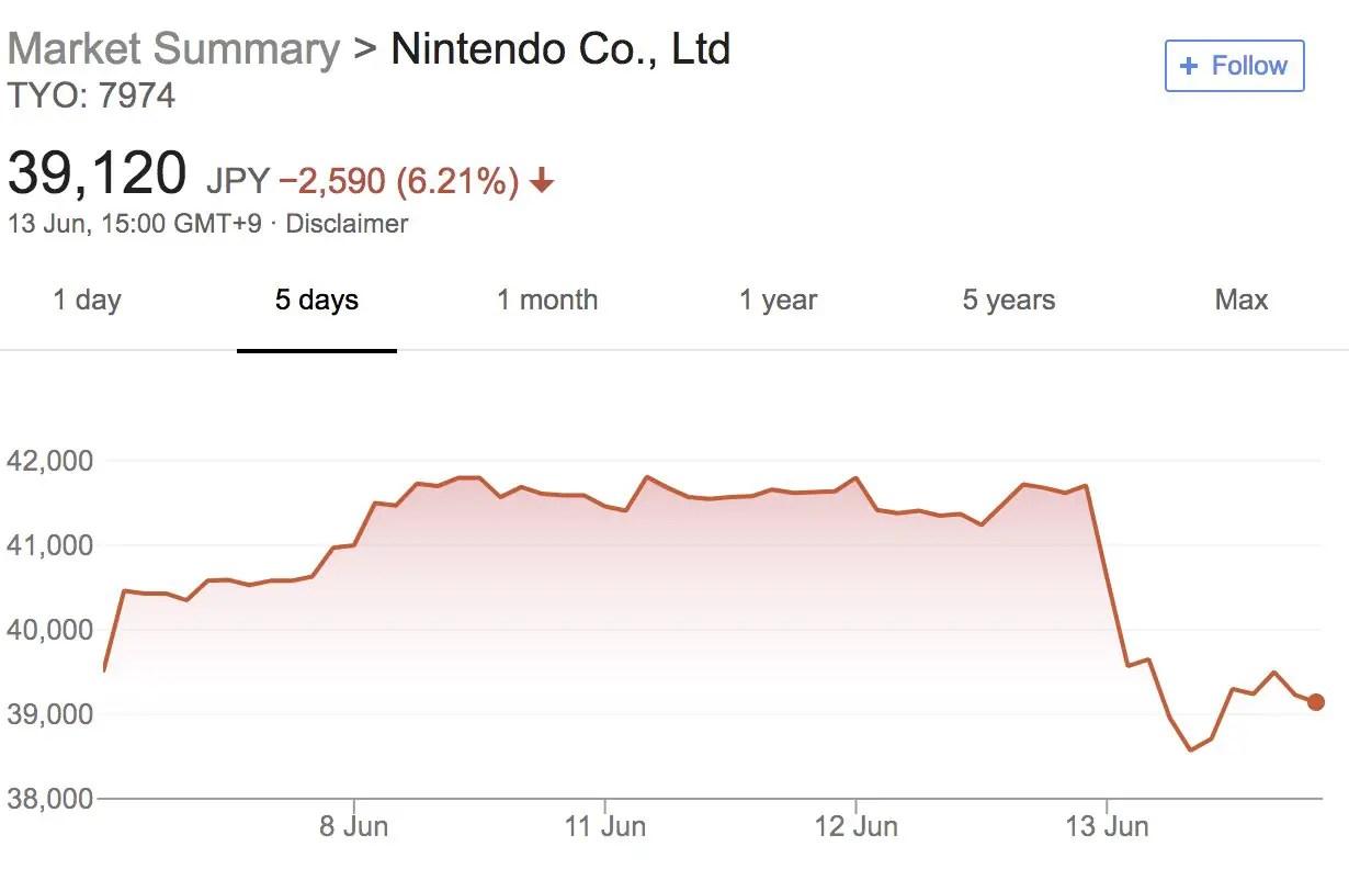 Nintendo Market Summary