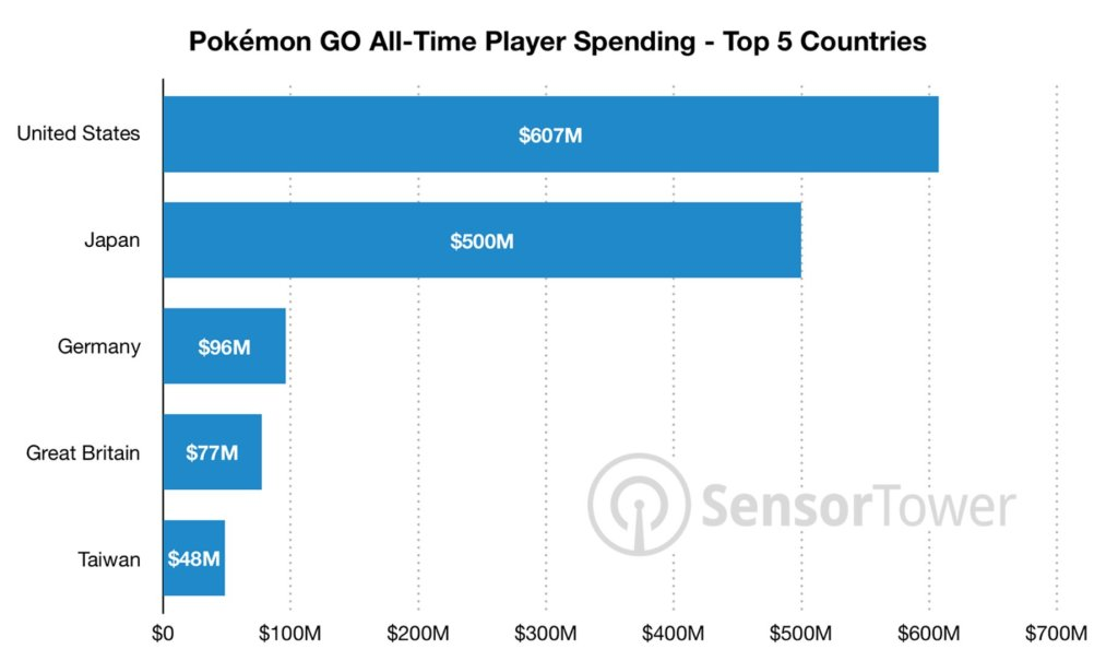 Pokemon Go Top 5 Countries Revenue.jpg.crdownloa