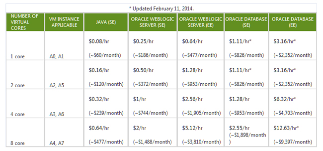 Azure Rolls Out Pricing for