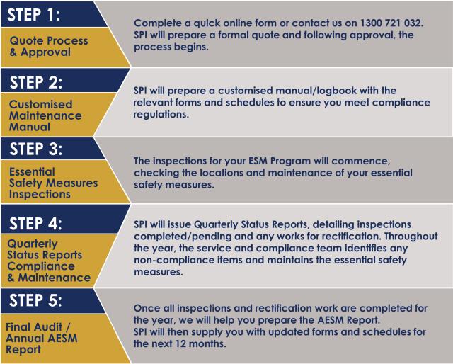 Mesures de sécurité essentielles processus en 5 étapes