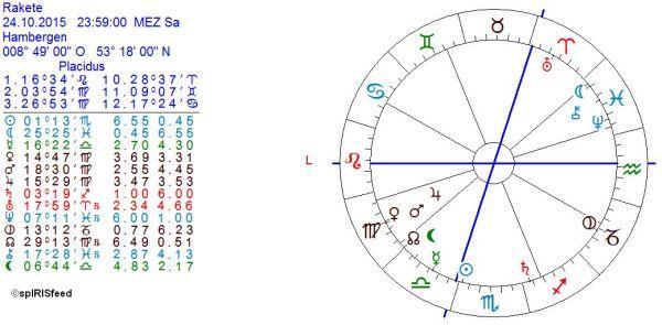 Rakete_Horoskop_COK_kl