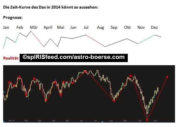 Dax_Chart_2014_spirisfeed_astro_boerse_iris_treppner_cok