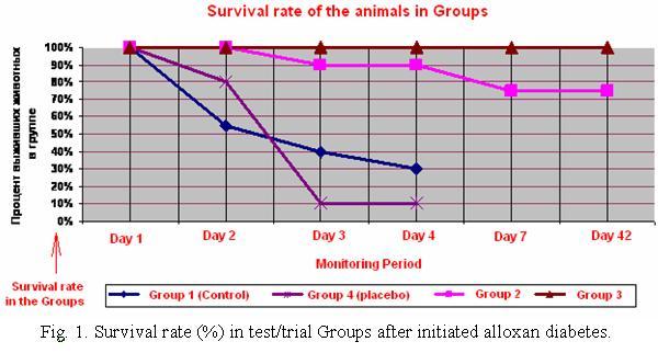 Taux de survie chez les rats
