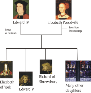 edward-family-tree1
