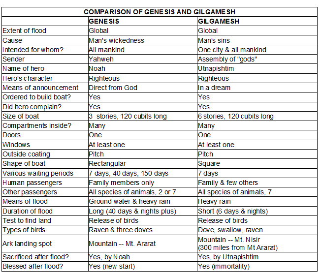 Comparison of Genesis Chart