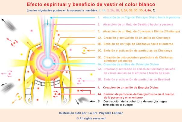 Efecto espiritual de vestir el color blanco