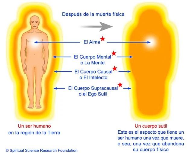 3-SPA-Subtle-body-after-death