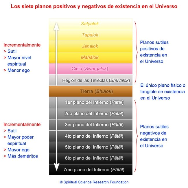 4-SPA-planes-of-existence-spiritual