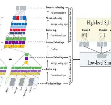 "Scientists created Neural network to extract ""knowledgeable snippet"" from social media posts (1)"
