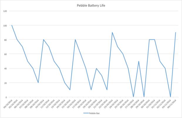 pebble-battery