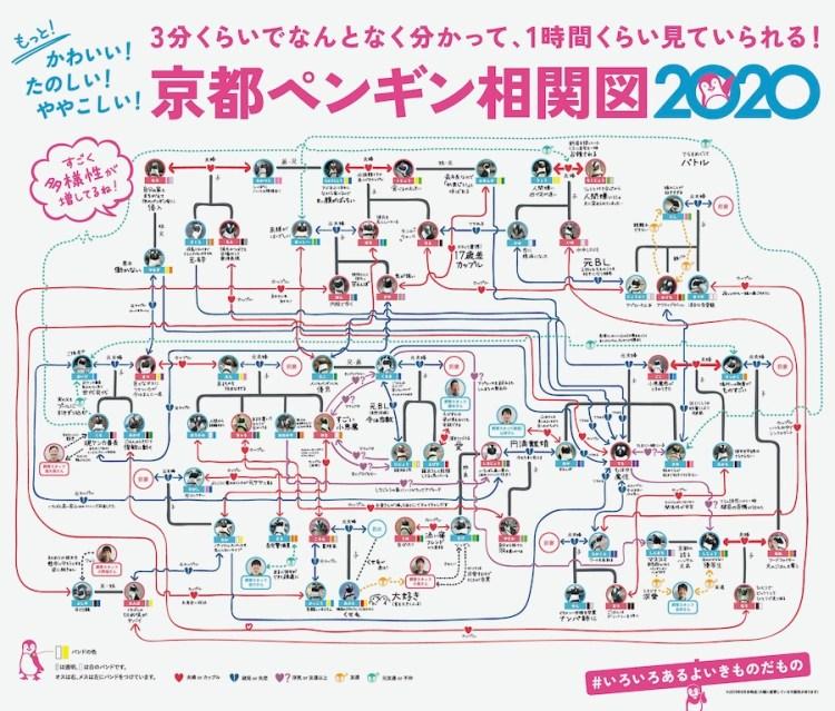 Japanese aquarium's penguin relationship map
