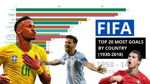 TOP 20 COUNTRIES | ALL TIME FIFA WORLD CUP