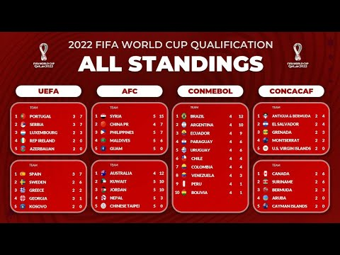 All STANDINGS TABLE FIFA World Cup 2022 Qualifier - UEFA, AFC, CONMEBOL, CONCACAF, OFC, CAF