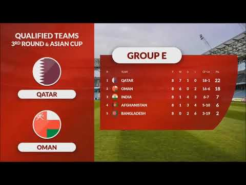 ALL QUALIFIED TEAMS  FIFA WORLD CUP 2022 ASIAN QUALIFIERS 3RD ROUND & AFC ASIAN CUP 2023