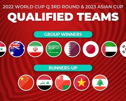 ALL QUALIFIED TEAMS: FIFA WORLD CUP 2022 ASIAN QUALIFIERS 3RD ROUND & AFC ASIAN CUP 2023