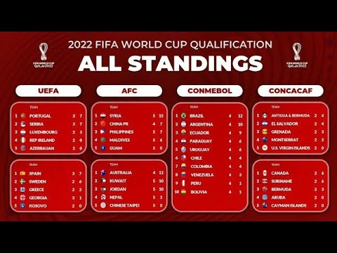 ALL STANDING TABLE FIFA WORLD CUP 2022   FIFA WORLD CUP QUALIFIERS 2021 (2022) ALL COUNTRY ALL TEAMS