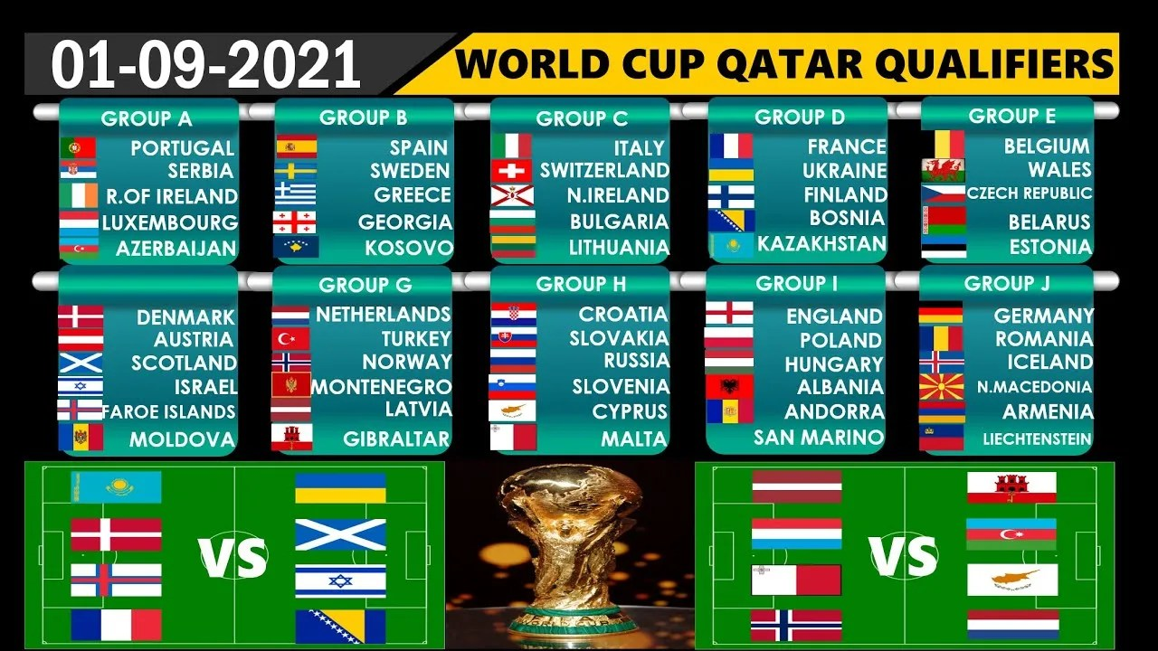 FIFA World Cup 2022|European Qualifiers|Football Predictions today