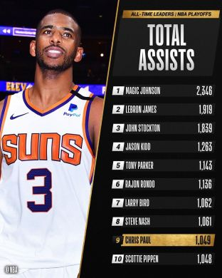 Congrats to  of the  for moving up to 9th on the  ASSISTS list! ...