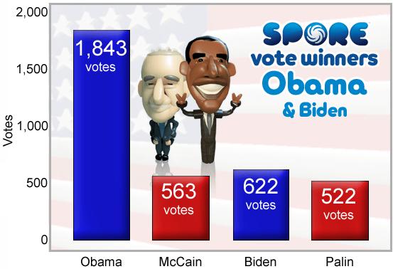 Obama wins Spore race