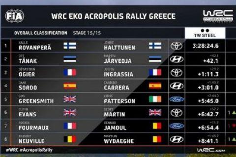 ΕΚΟ Ράλλυ Ακρόπολις 2021: Ο Κάλε Ροβάνπερα ήταν ο μεγάλος νικητής στο ελληνικό ράλι